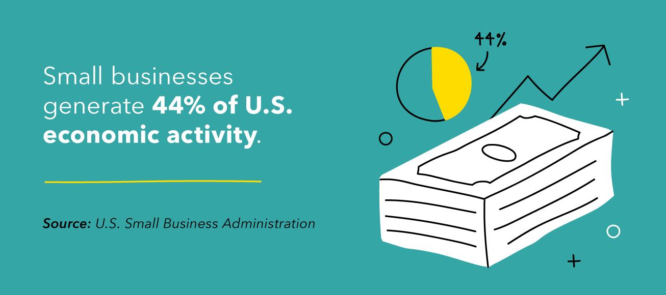 Small businesses generate 44% of U.S. economic activity.