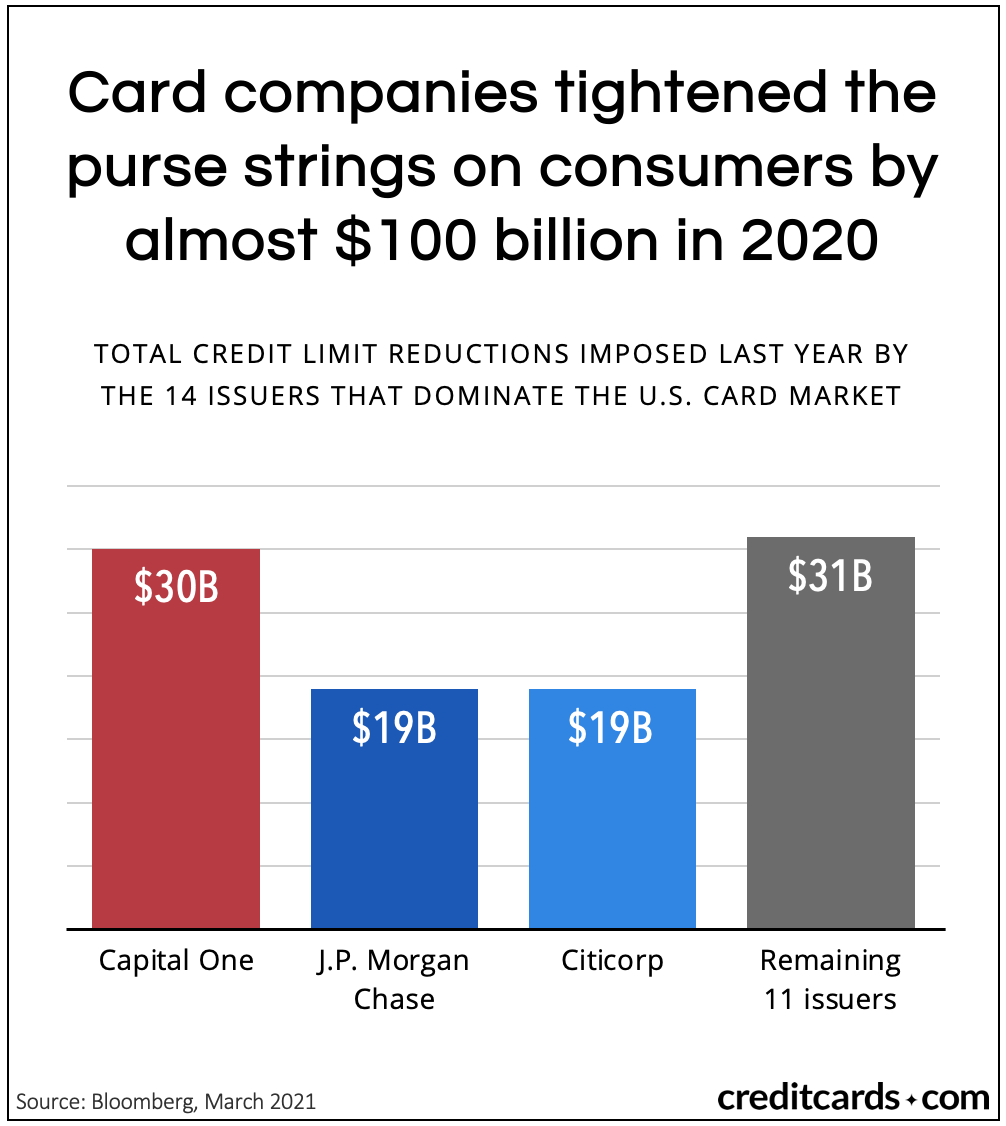 Card companies tightened the purse strings on consumers by almost $100 billion in 2020